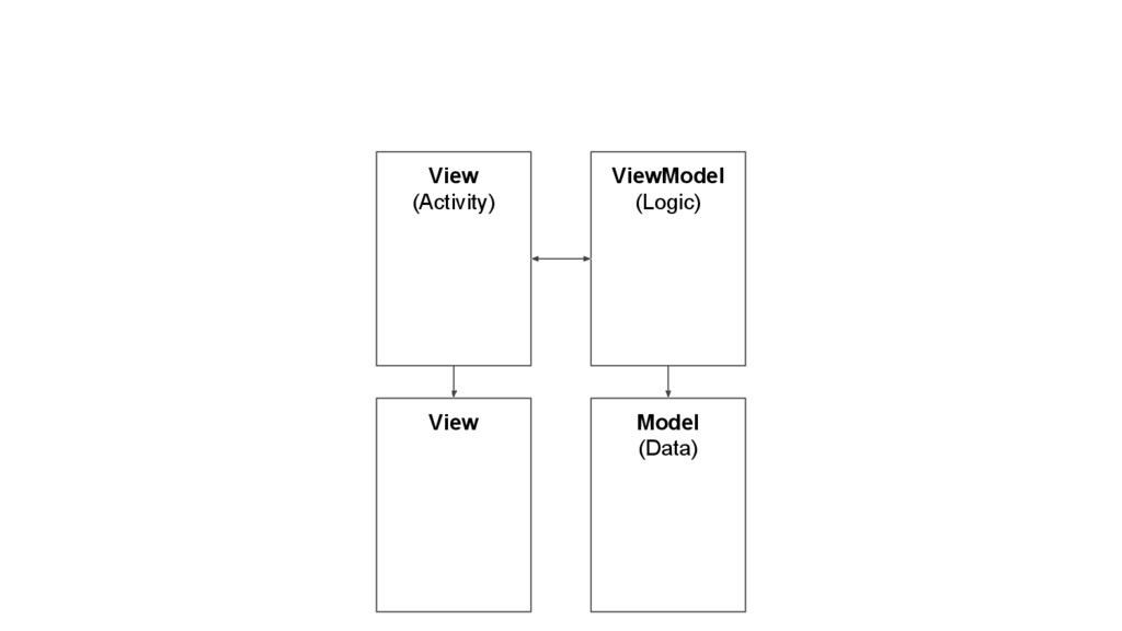 View (Activity) ViewModel (Logic) Model (Data) ...