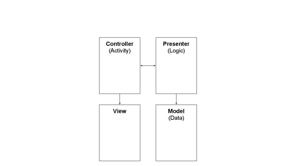 Controller (Activity) Presenter (Logic) Model (...