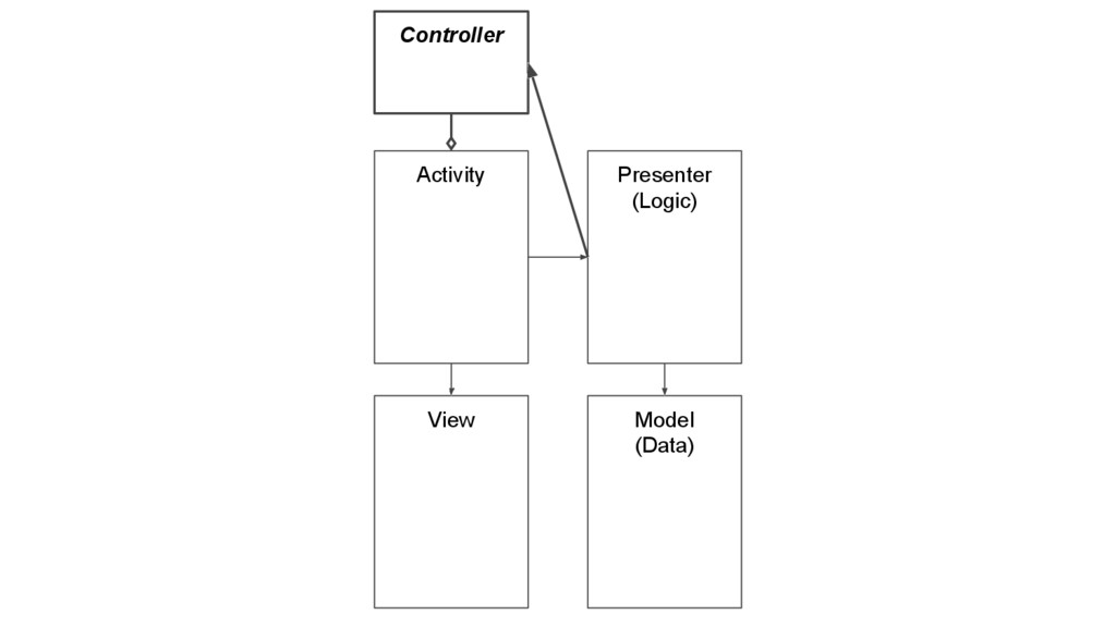 Activity Presenter (Logic) Model (Data) View Co...