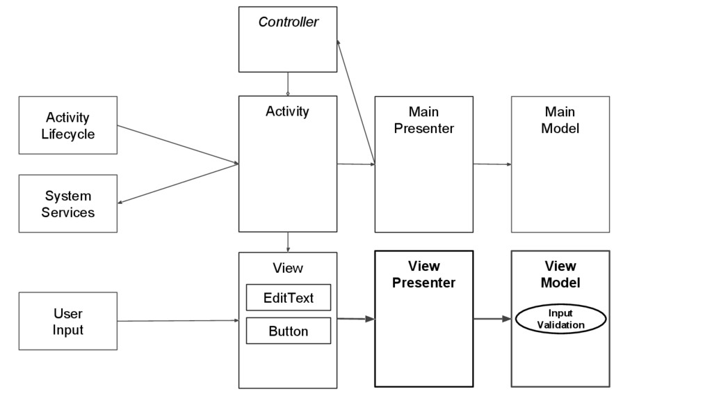 View Model View Presenter Activity Activity Lif...