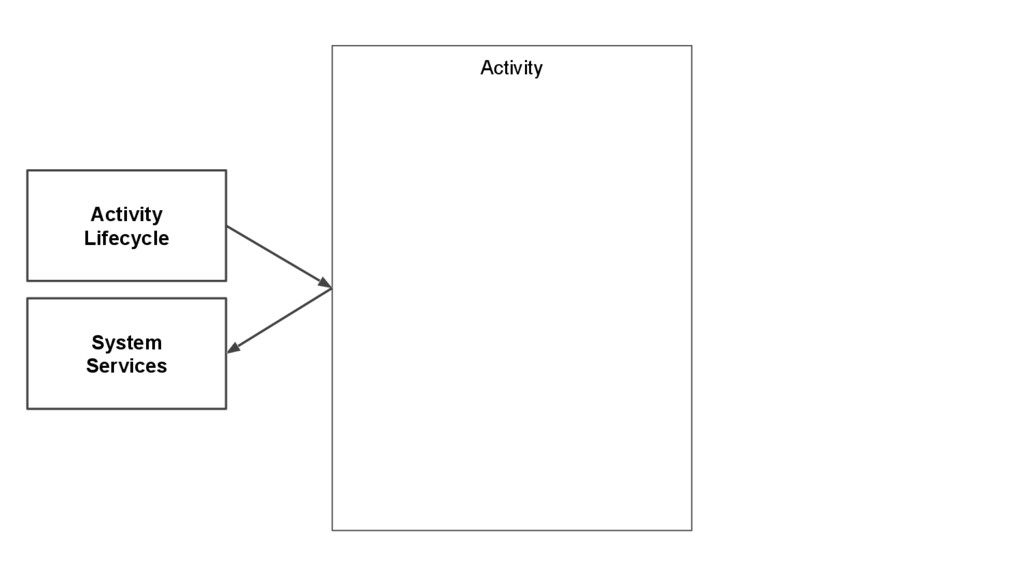 Activity Activity Lifecycle System Services