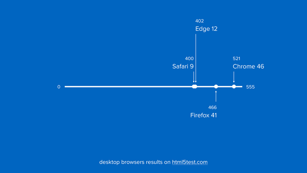 402  Edge 12 400  Safari 9 521  Chrome 46 46...