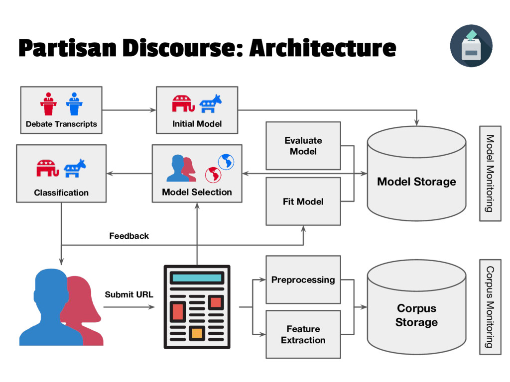 Partisan Discourse: Architecture Initial Model ...
