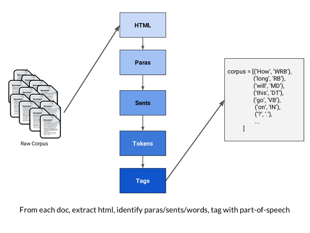 From each doc, extract html, identify paras/sen...