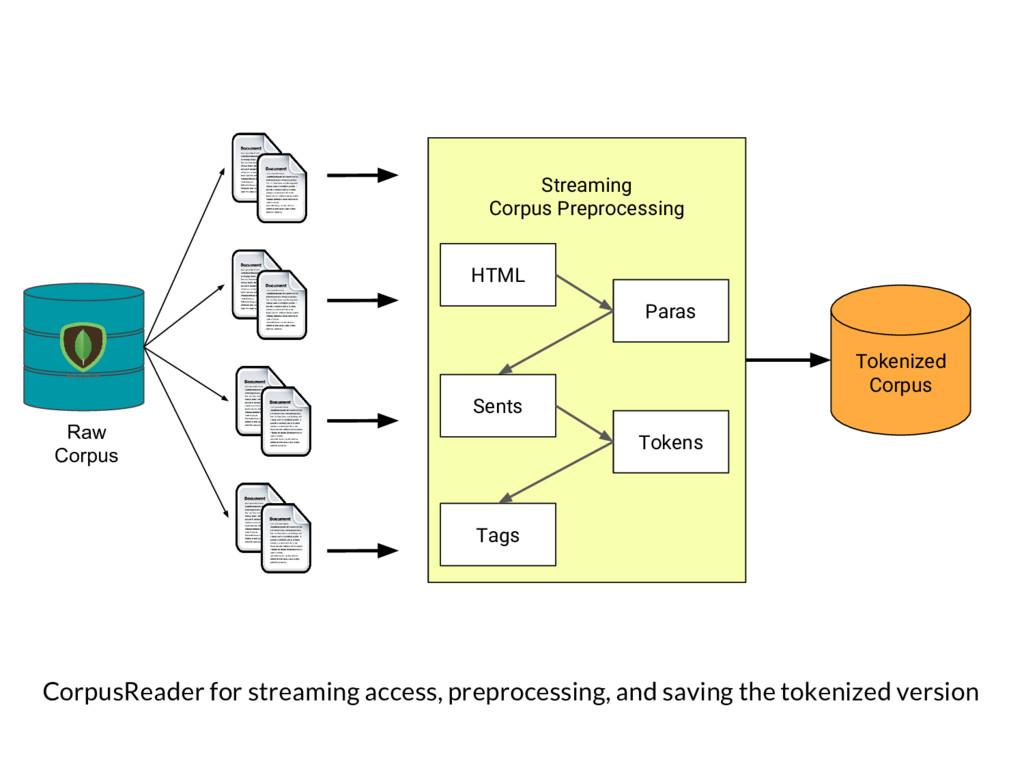 Streaming Corpus Preprocessing Tokenized Corpus...