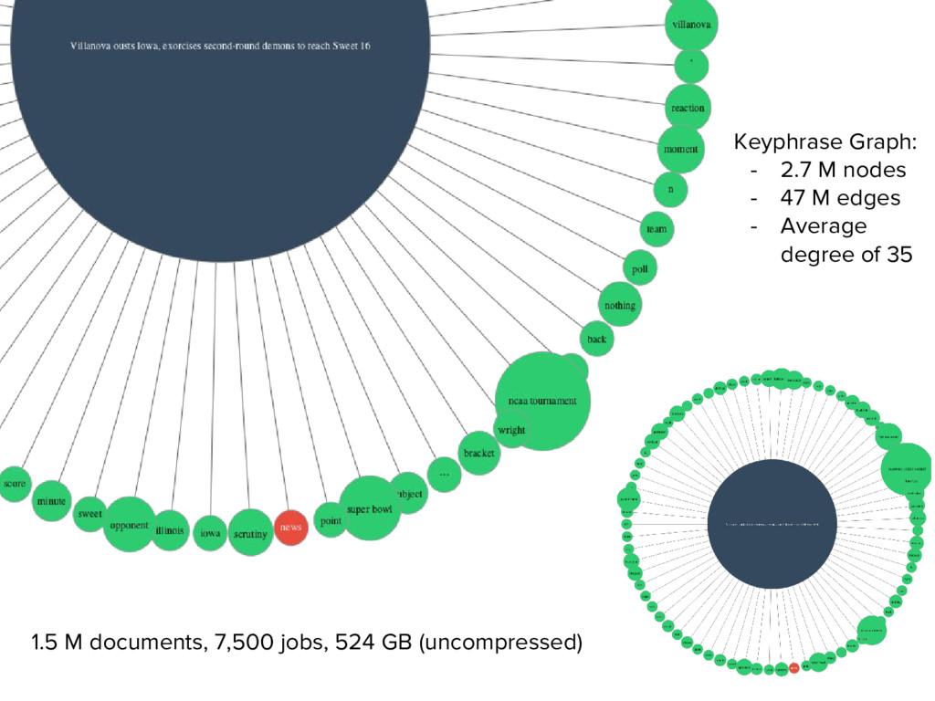 1.5 M documents, 7,500 jobs, 524 GB (uncompress...