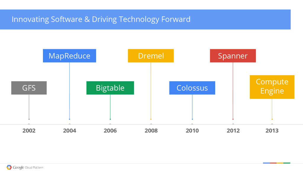 Innovating Software & Driving Technology Forwar...