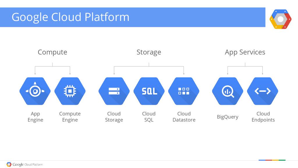 Google Cloud Platform Storage Cloud Storage Clo...