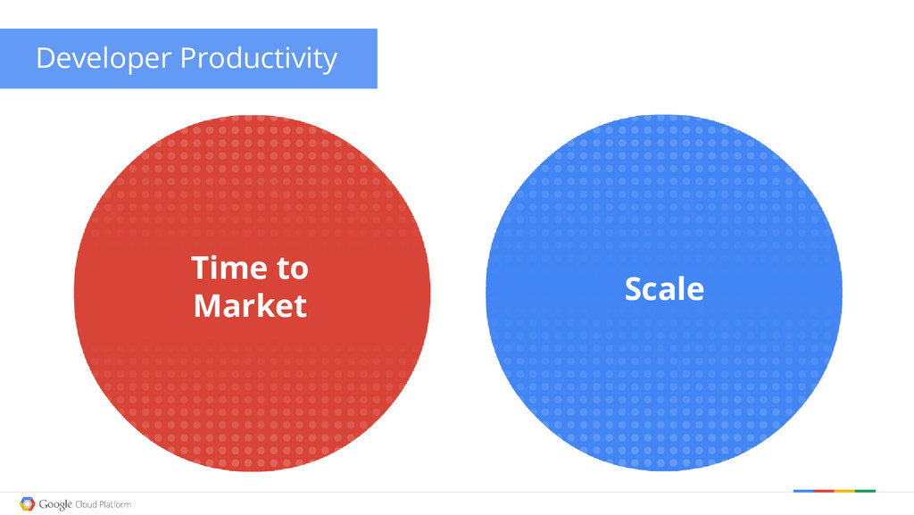 Developer Productivity Time to Market Scale