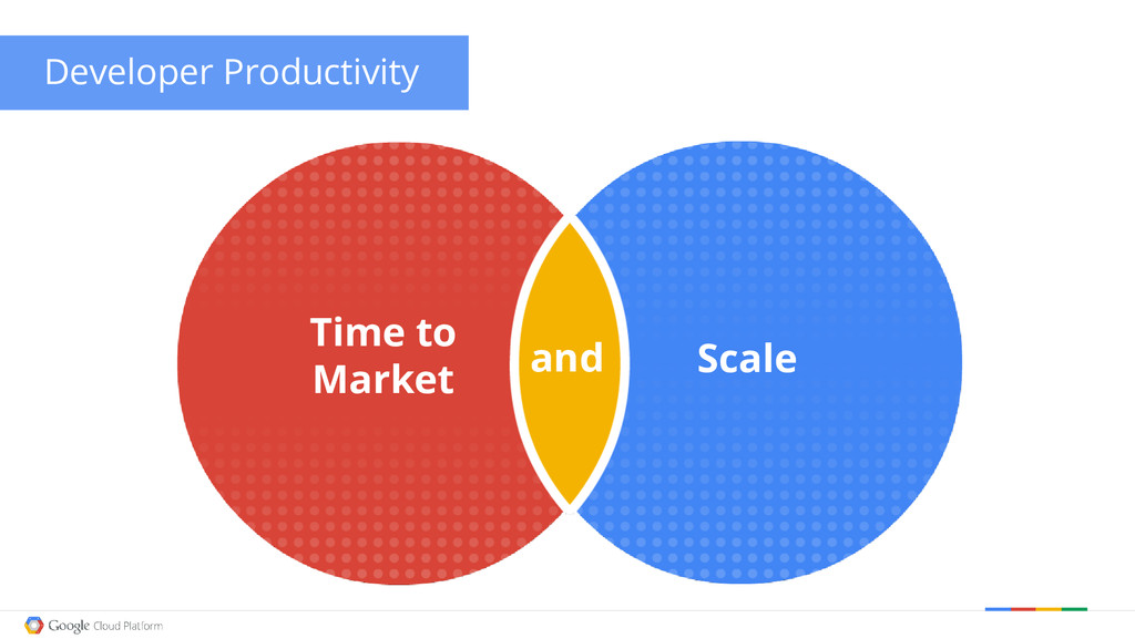 Developer Productivity Time to Market Scale and