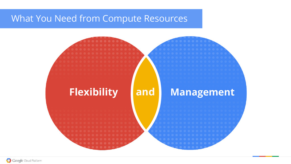 and What You Need from Compute Resources Flexib...