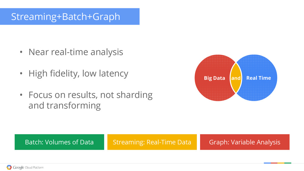 Streaming+Batch+Graph • Near real-time analysis...