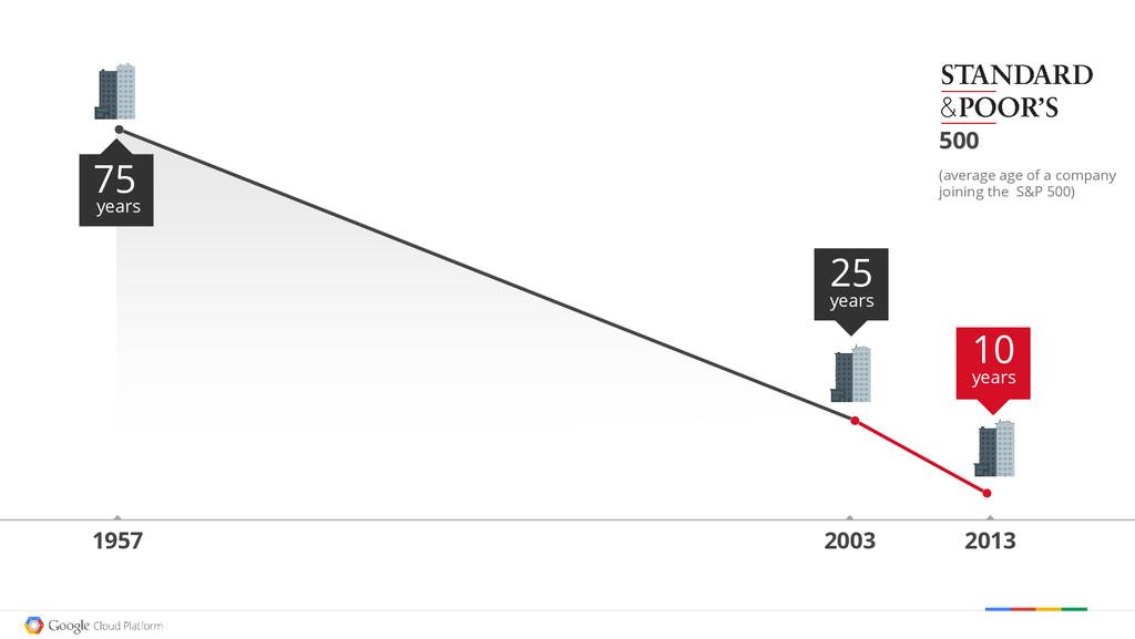 75 years 1957 2003 2013 500 25 years 10 years (...