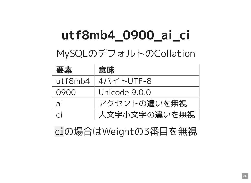 utf8mb4_0900_ai_ci utf8mb4_0900_ai_ci MySQLのデフォ...