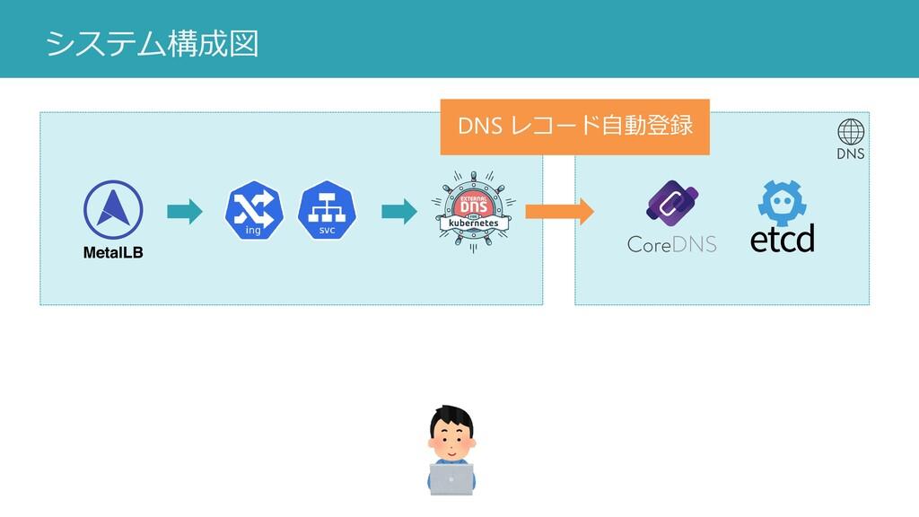 システム構成図 DNS レコード自動登録
