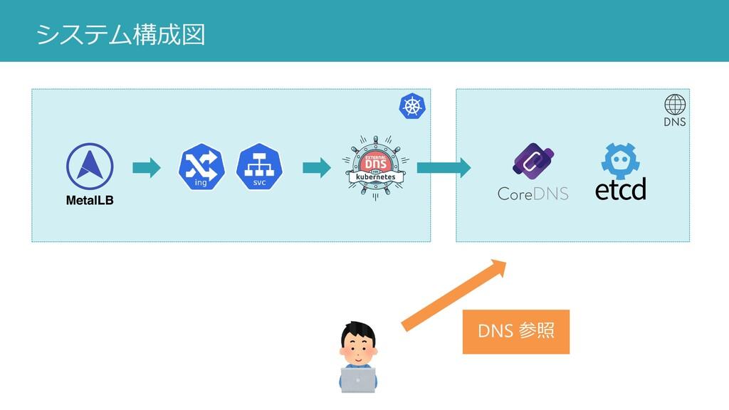 システム構成図 DNS 参照