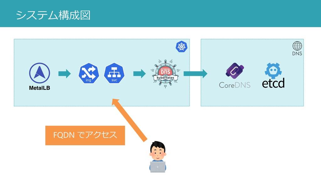 システム構成図 FQDN でアクセス