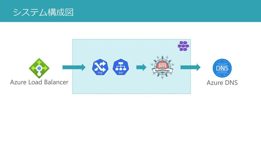 システム構成図 Azure Load Balancer Azure DNS