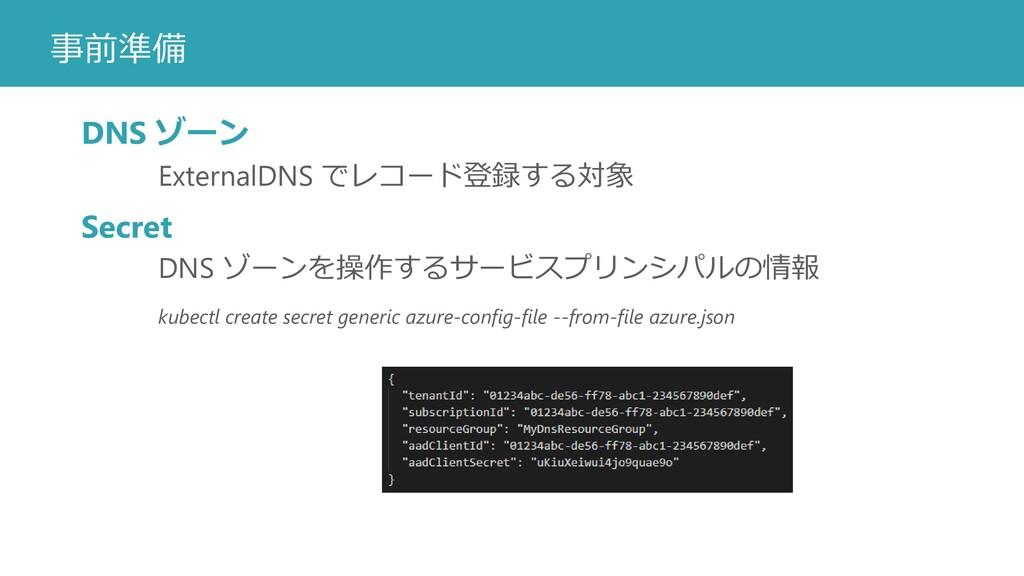 事前準備 DNS ゾーン ExternalDNS でレコード登録する対象 Secret DNS...
