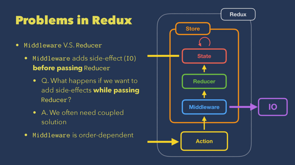 Problems in Redux • Middleware V.S. Reducer • M...