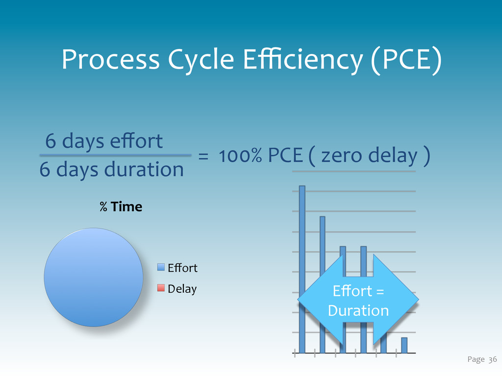 Process Cycle Efficiency (PCE)...