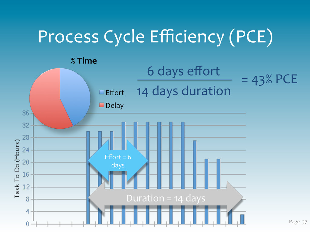 Process Cycle Efficiency (PCE)  Page...