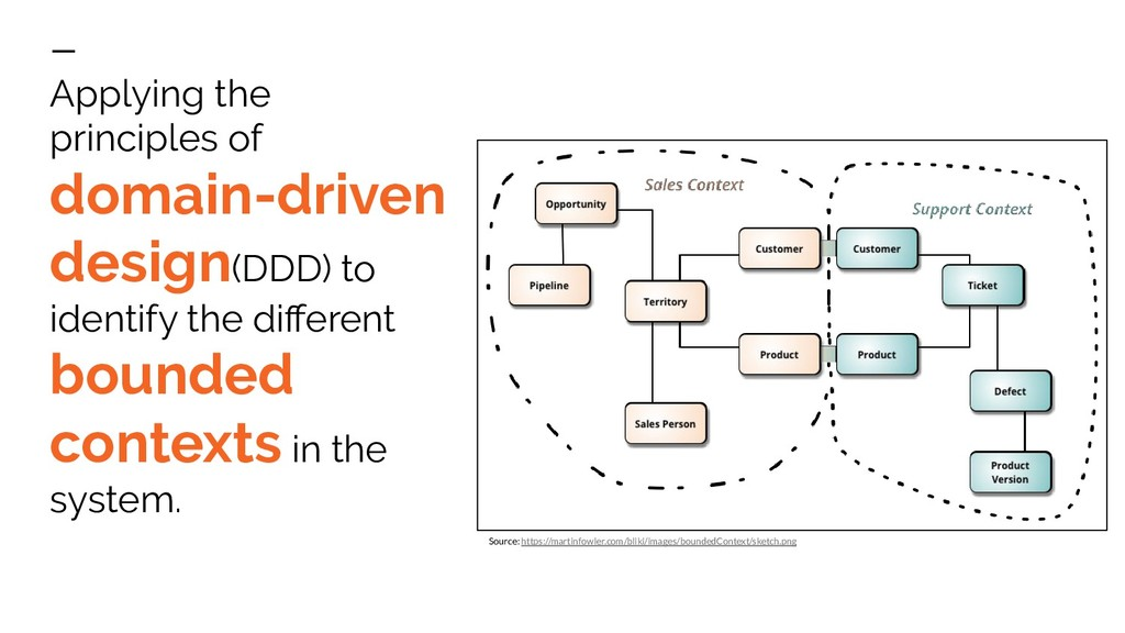 Applying the principles of domain-driven design...