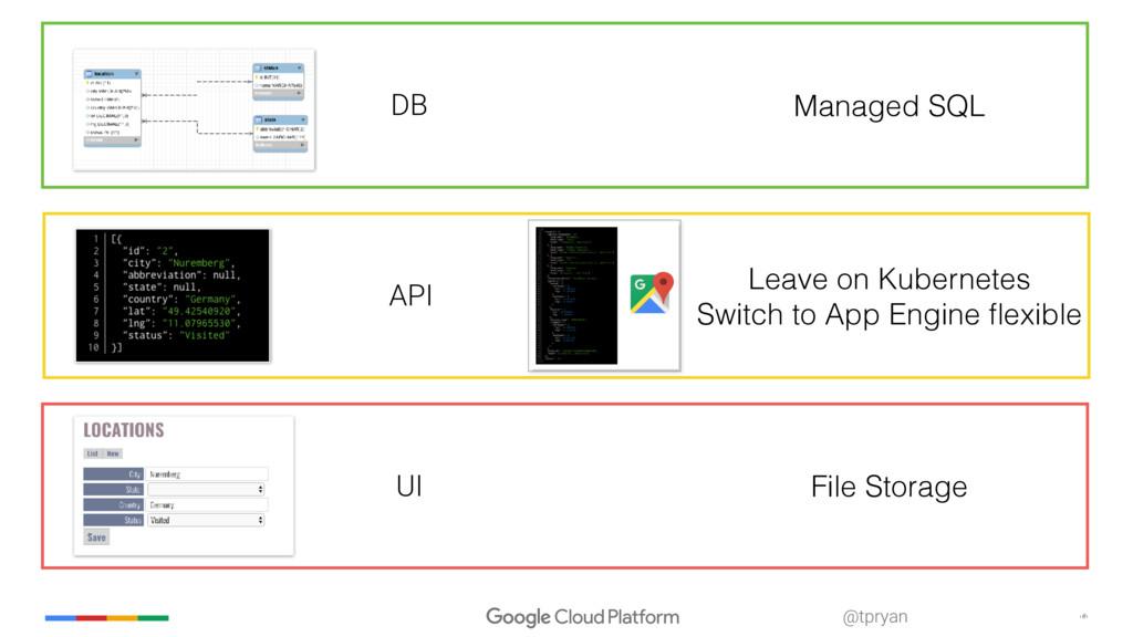 ‹#› @tpryan DB API UI Managed SQL File Storage ...
