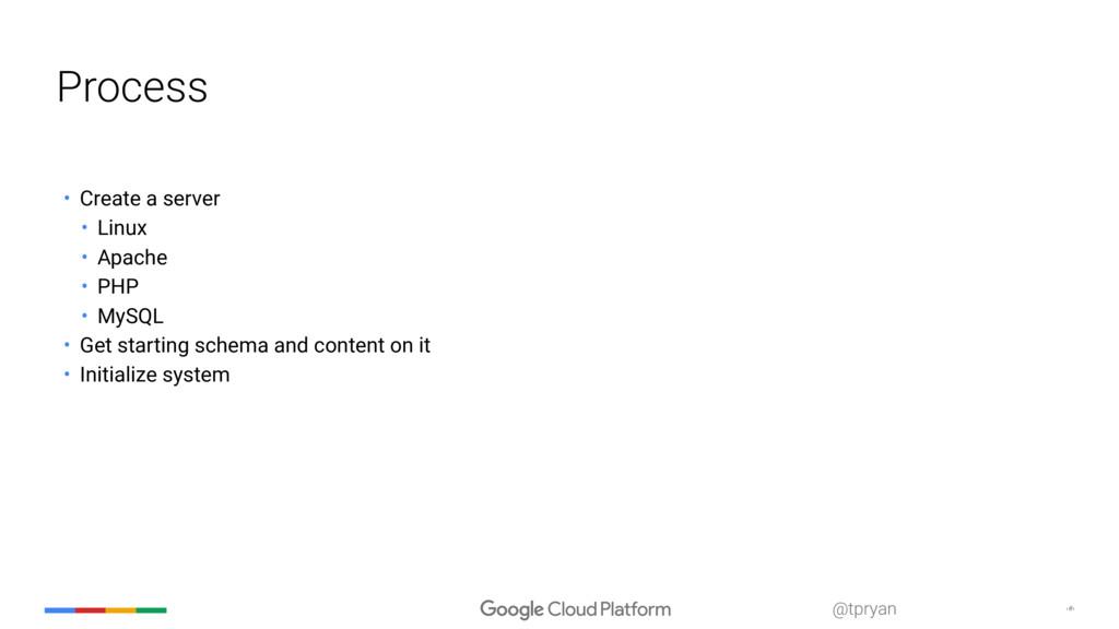 ‹#› @tpryan Process • Create a server • Linux •...