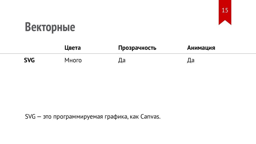 Векторные Цвета Прозрачность Анимация SVG Много...