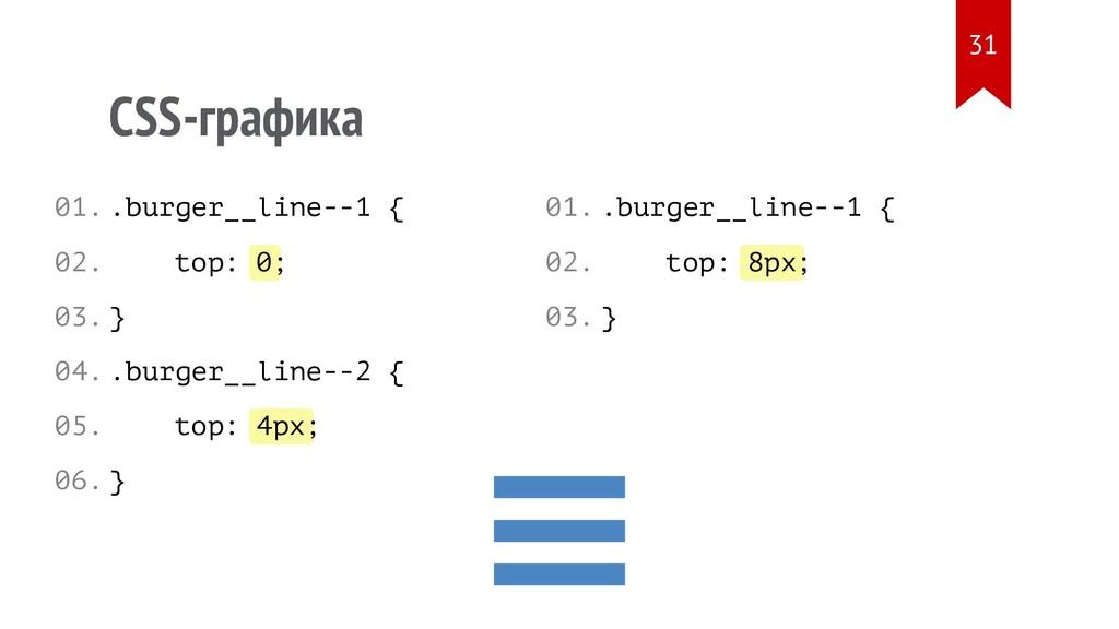 0 4px 8px CSS-графика .burger__line--1 { top: ;...