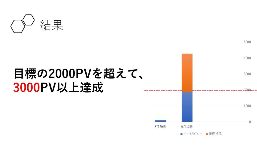 結果 ⽬標の2000PVを超えて、 3000PV以上達成 0 1000 2000 3000 4...