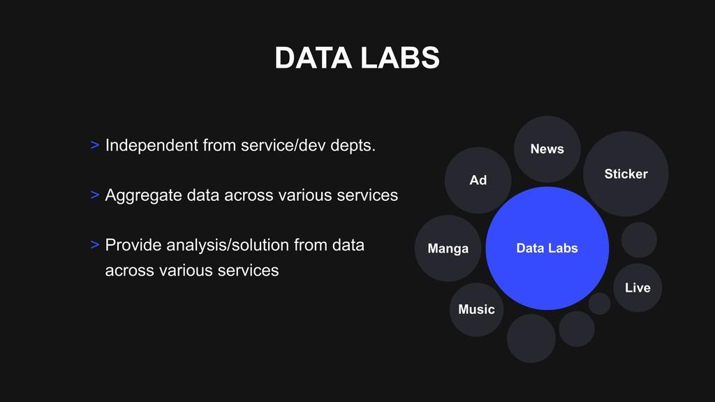 DATA LABS Sticker Data Labs Ad Manga Music Live...