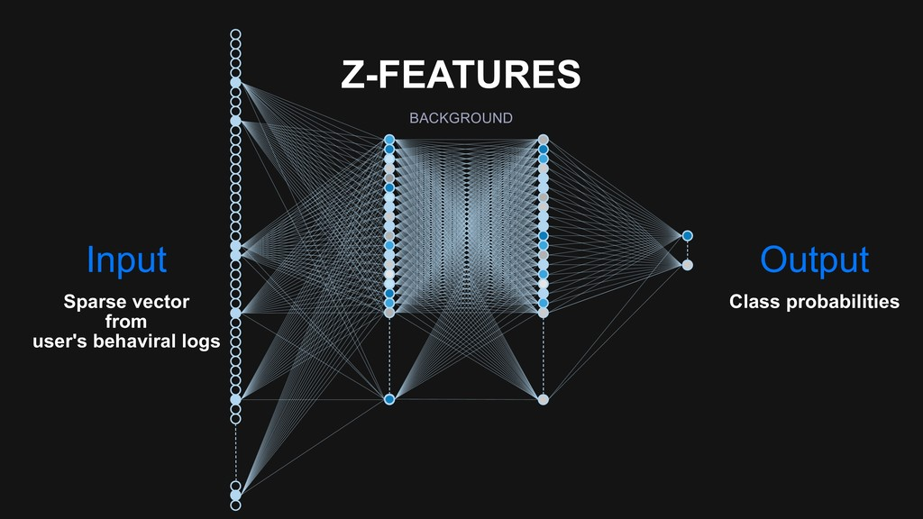 Z-FEATURES BACKGROUND Input Sparse vector from...