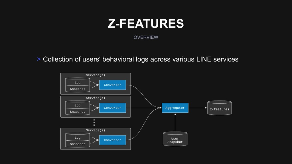 > Collection of users' behavioral logs across v...