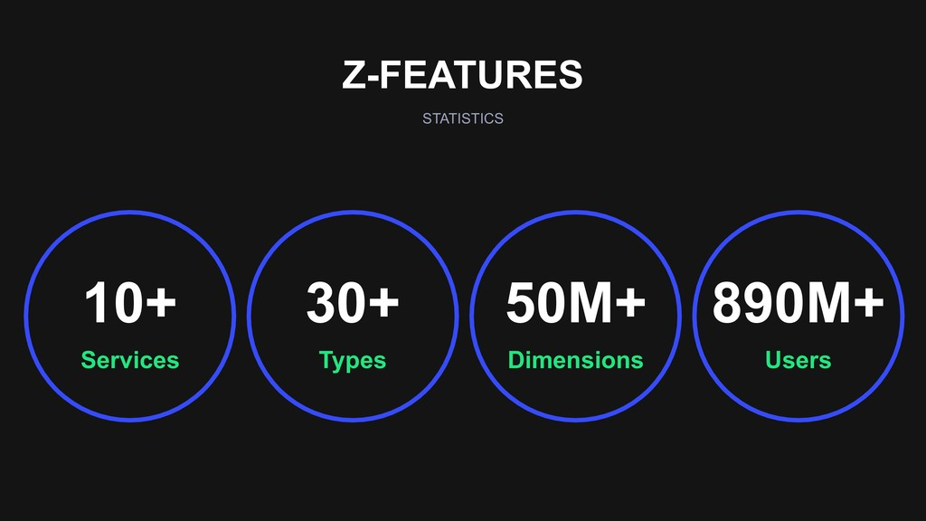 Z-FEATURES STATISTICS Dimensions 50M+ Users 890...