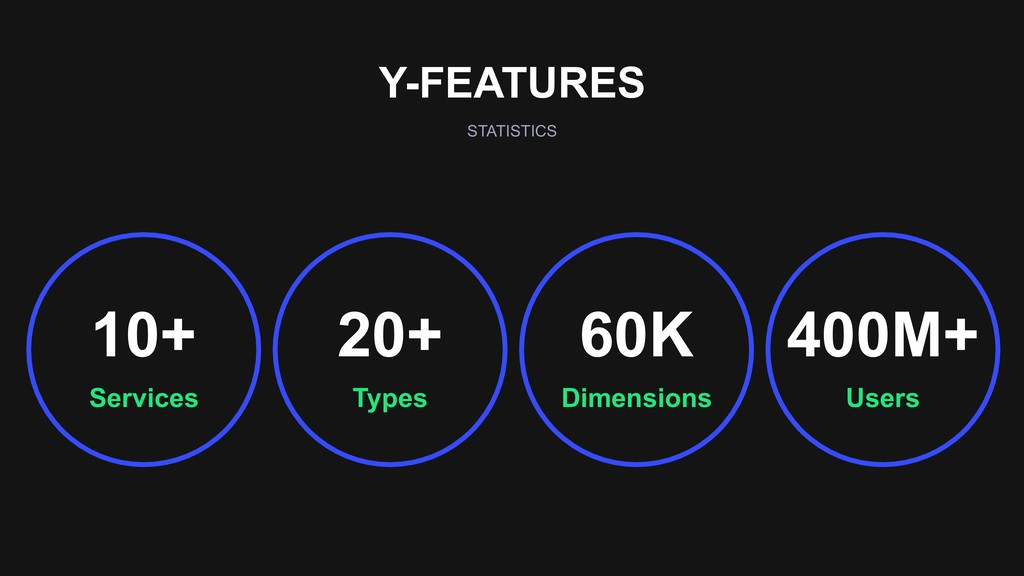 Y-FEATURES STATISTICS Dimensions 60K Users 400M...