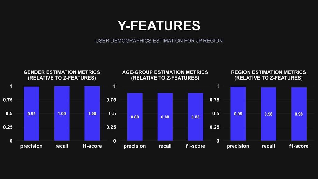 Y-FEATURES USER DEMOGRAPHICS ESTIMATION FOR JP ...