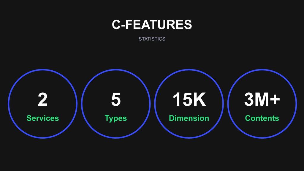 C-FEATURES STATISTICS Dimension 15K Contents 3M...