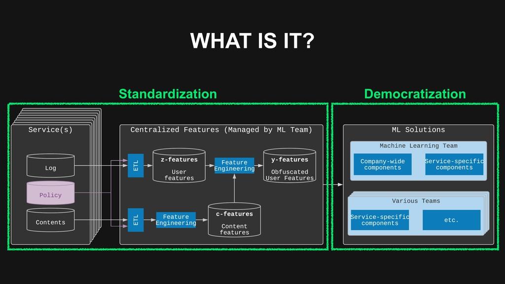 WHAT IS IT? Standardization Democratization