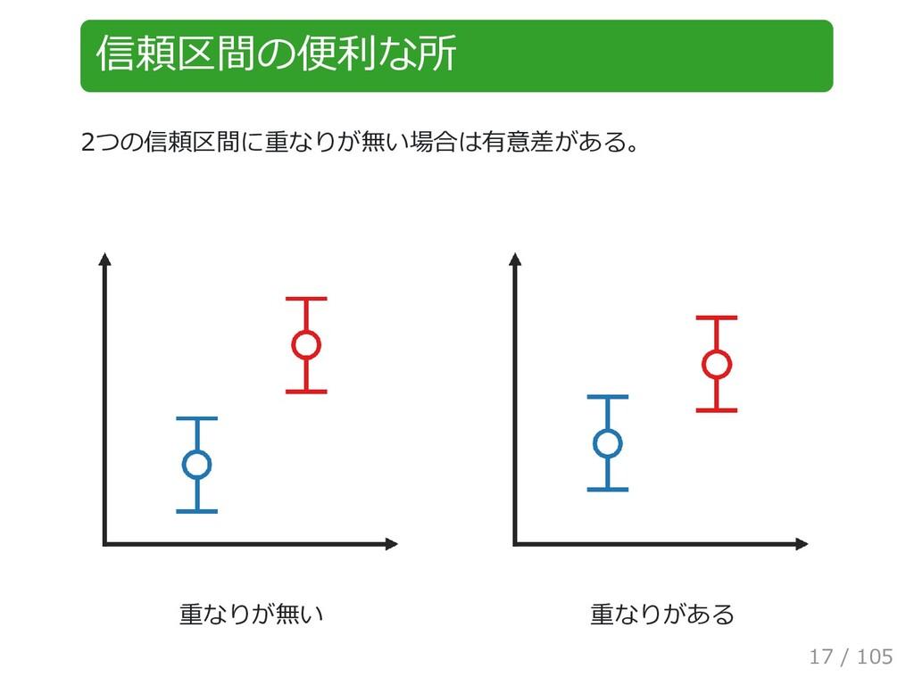 信頼区間の便利な所 2つの信頼区間に重なりが無い場合は有意差がある。   重なりが無い   重...