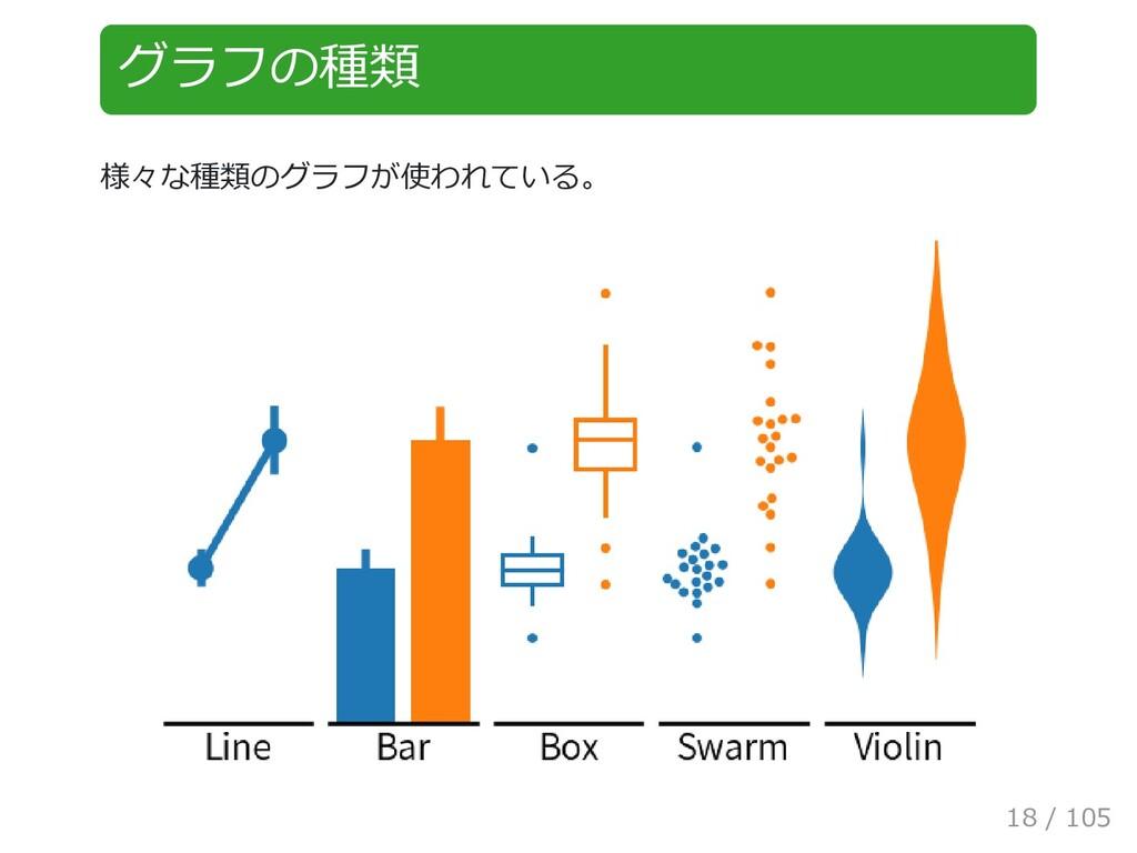グラフの種類 様々な種類のグラフが使われている。 18 / 105