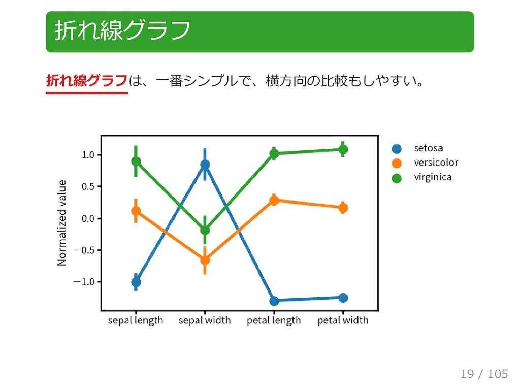 折れ線グラフ 折れ線グラフは、一番シンプルで、横方向の比較もしやすい。 19 / 105