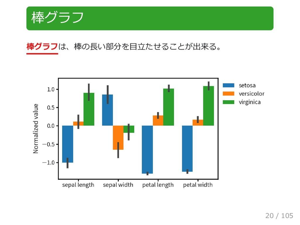棒グラフ 棒グラフは、棒の長い部分を目立たせることが出来る。 20 / 105