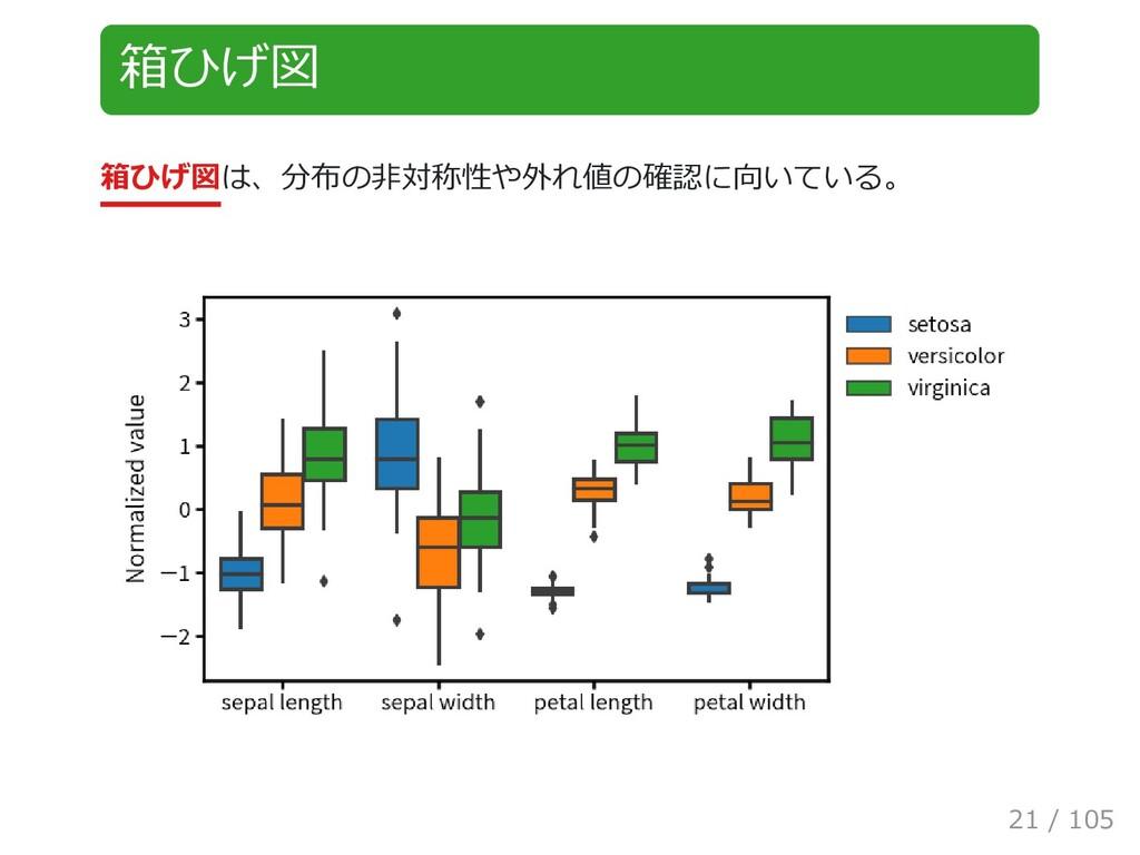 箱ひげ図 箱ひげ図は、分布の非対称性や外れ値の確認に向いている。 21 / 105