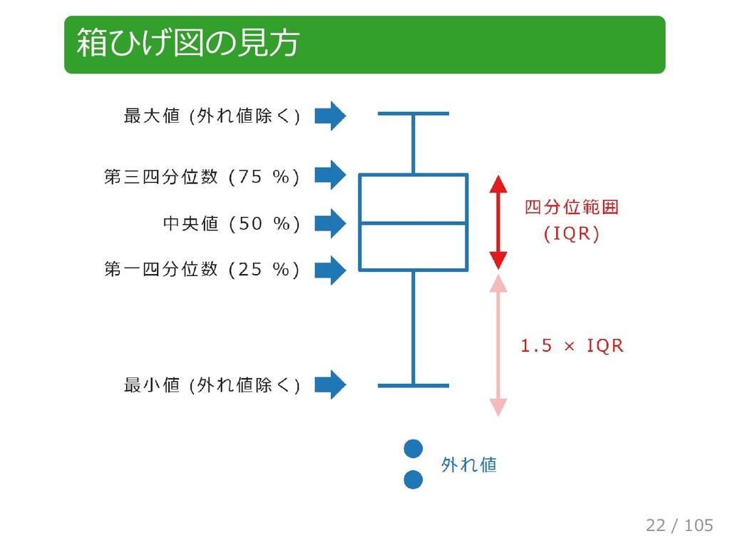 箱ひげ図の見方 22 / 105