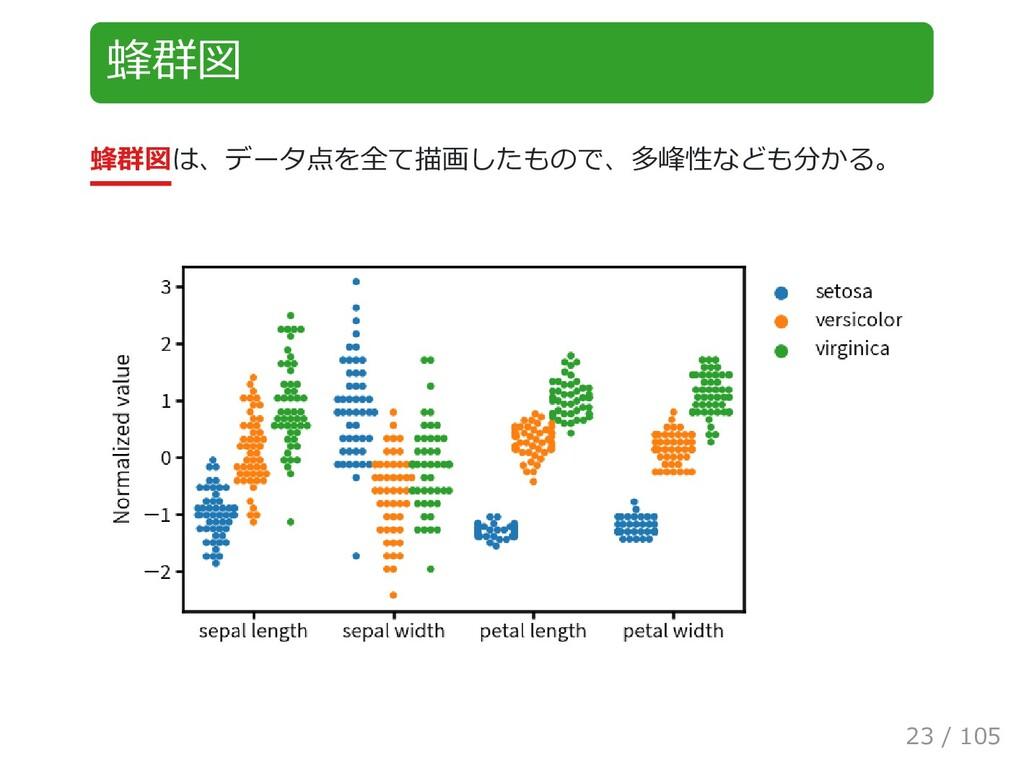 蜂群図 蜂群図は、データ点を全て描画したもので、多峰性なども分かる。 23 / 105