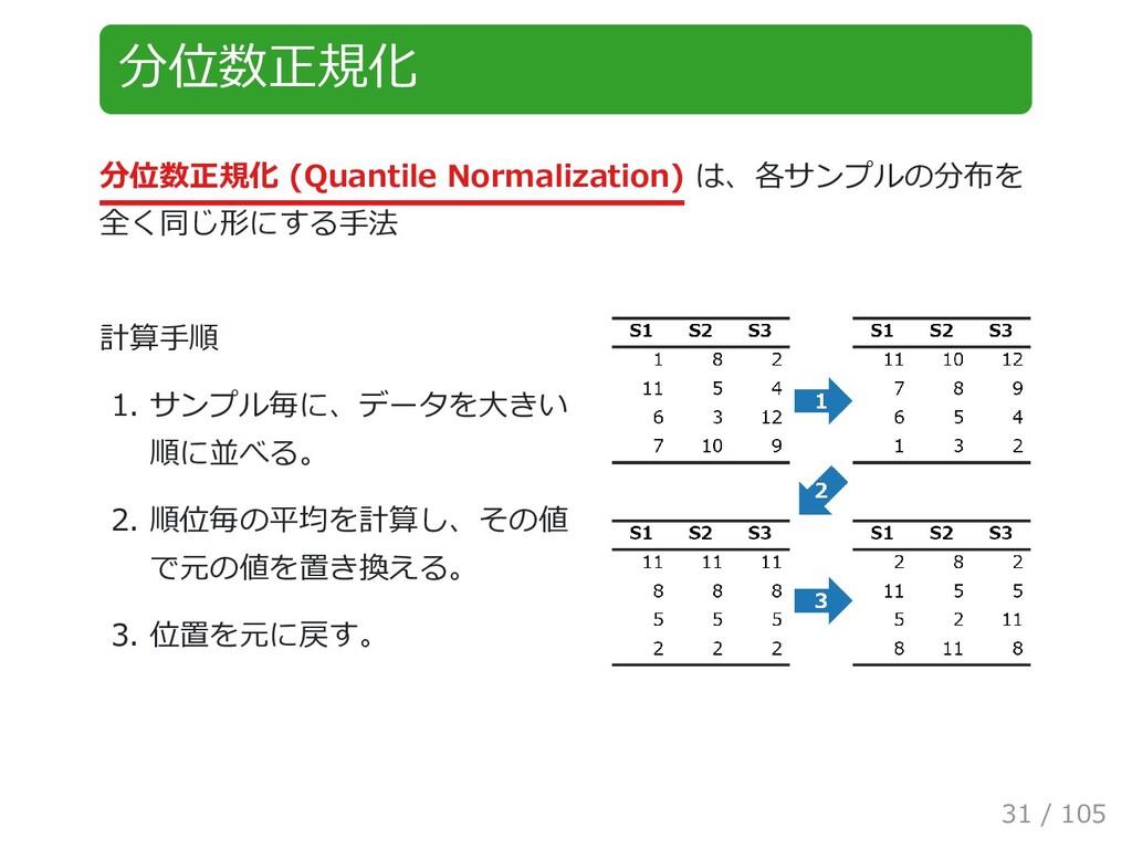 分位数正規化 分位数正規化 (Quantile Normalization) は、各サンプルの...
