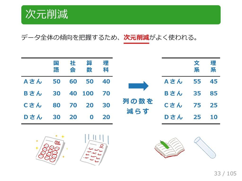 次元削減 データ全体の傾向を把握するため、次元削減がよく使われる。 33 / 105