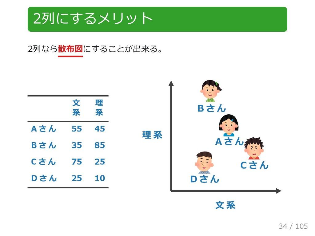 2列にするメリット 2列なら散布図にすることが出来る。 34 / 105